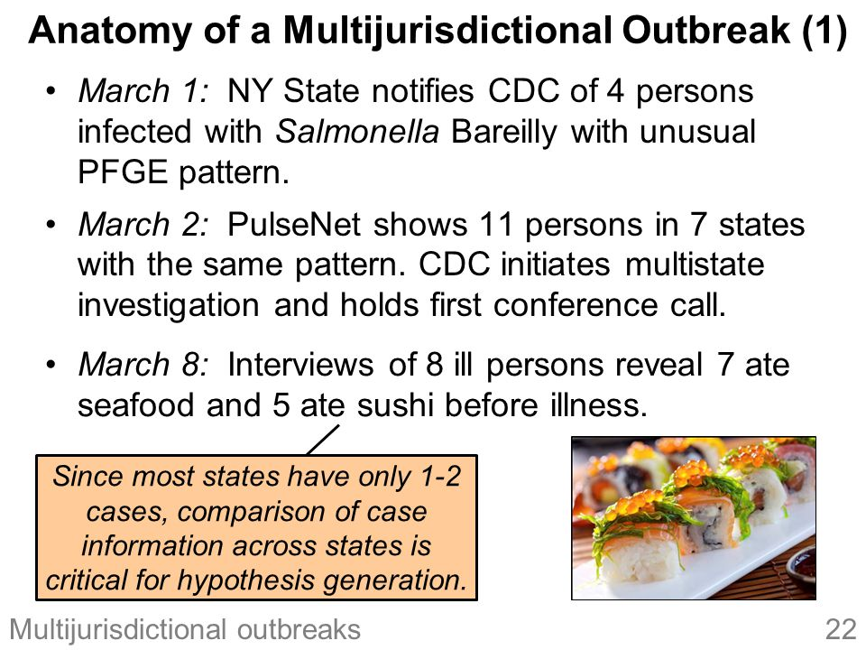 22Multijurisdictional outbreaks Anatomy of a Multijurisdictional Outbreak (1) March 1: NY State notifies CDC of 4 persons infected with Salmonella Bareilly with unusual PFGE pattern.