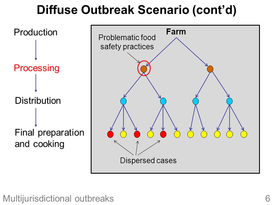6Multijurisdictional outbreaks Diffuse Outbreak Scenario (cont'd) Farm Production Processing Final preparation and cooking Distribution Problematic food safety practices Dispersed cases