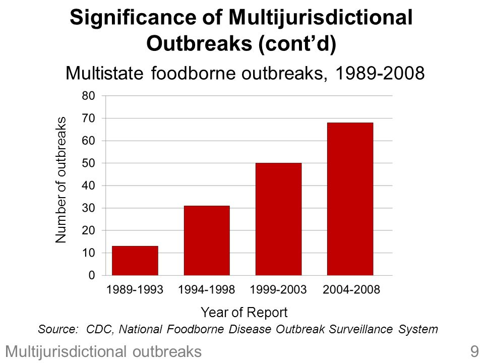 9Multijurisdictional outbreaks Significance of Multijurisdictional Outbreaks (cont'd) Multistate foodborne outbreaks, 1989-2008 Source: CDC, National Foodborne Disease Outbreak Surveillance System Number of outbreaks Year of Report