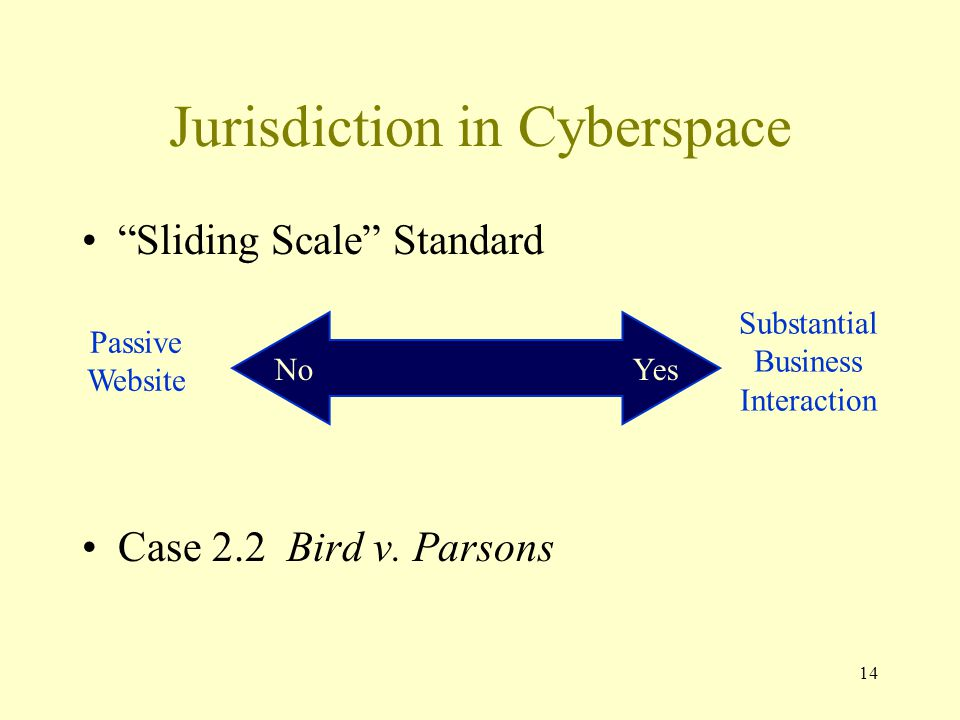 """14 Jurisdiction in Cyberspace """"Sliding Scale"""" Standard Case 2.2 Bird v. Parsons No Yes Substantial Business Interaction Passive Website"""