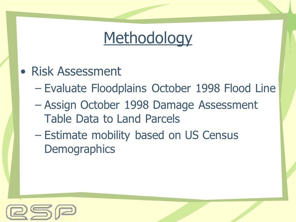 Methodology Risk Assessment –Evaluate Floodplains October 1998 Flood Line –Assign October 1998 Damage Assessment Table Data to Land Parcels –Estimate mobility based on US Census Demographics