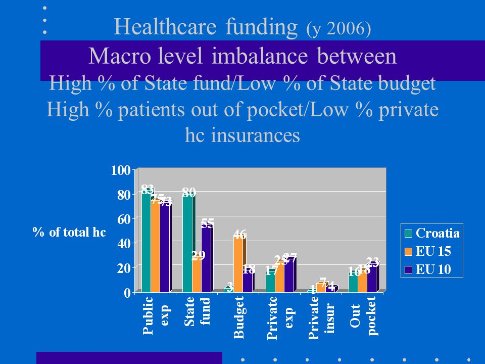 Healthcare funding (y 2006) Macro level imbalance between High % of State fund/Low % of State budget High % patients out of pocket/Low % private hc insurances