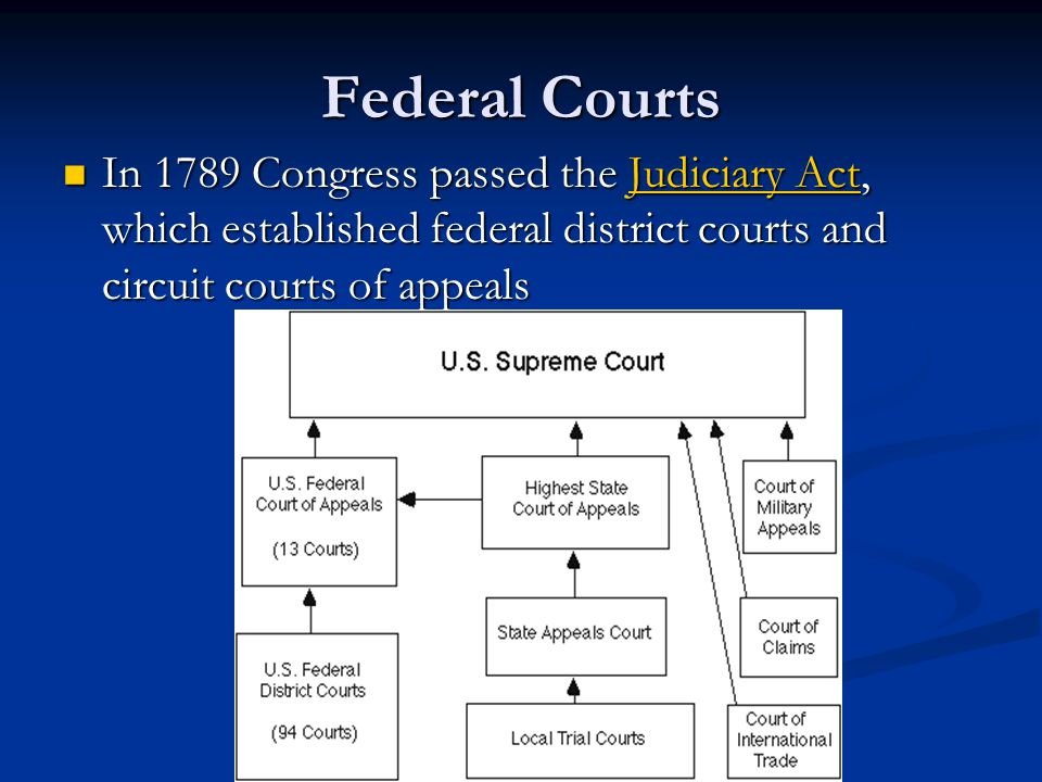 Federal Courts In 1789 Congress passed the Judiciary Act, which established federal district courts and circuit courts of appeals In 1789 Congress passed the Judiciary Act, which established federal district courts and circuit courts of appeals