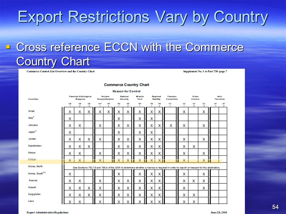 Export Restrictions Vary by Country  Cross reference ECCN with the Commerce Country Chart 54