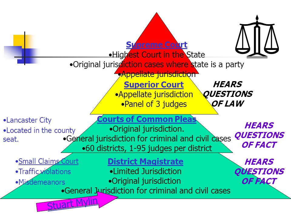 Courts of Common Pleas Original jurisdiction. General jurisdiction for criminal and civil cases 60 districts, 1-95 judges per district Superior Court