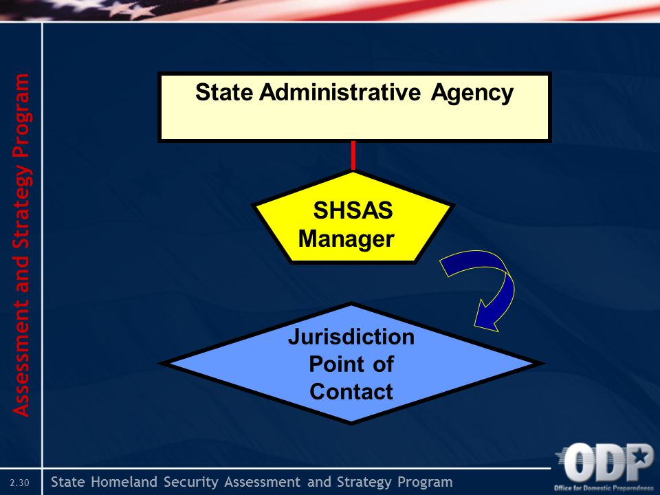 State Homeland Security Assessment and Strategy Program 2.30 Assessment and Strategy Program State Administrative Agency SHSAS Manager Jurisdiction Po