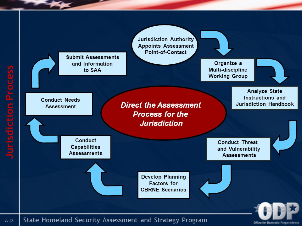 State Homeland Security Assessment and Strategy Program 2.32 Jurisdiction Process Direct the Assessment Process for the Jurisdiction Organize a Multi-
