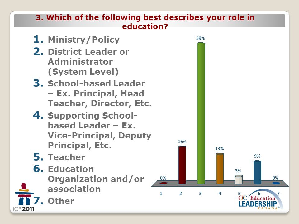 3. Which of the following best describes your role in education? 1. Ministry/Policy 2. District Leader or Administrator (System Level) 3. School-based