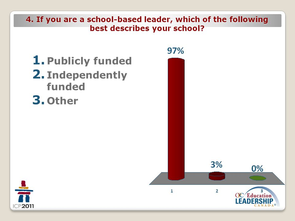 4. If you are a school-based leader, which of the following best describes your school? 1. Publicly funded 2. Independently funded 3. Other