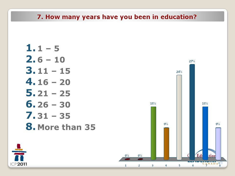 7. How many years have you been in education? 1. 1 – 5 2. 6 – 10 3. 11 – 15 4. 16 – 20 5. 21 – 25 6. 26 – 30 7. 31 – 35 8. More than 35