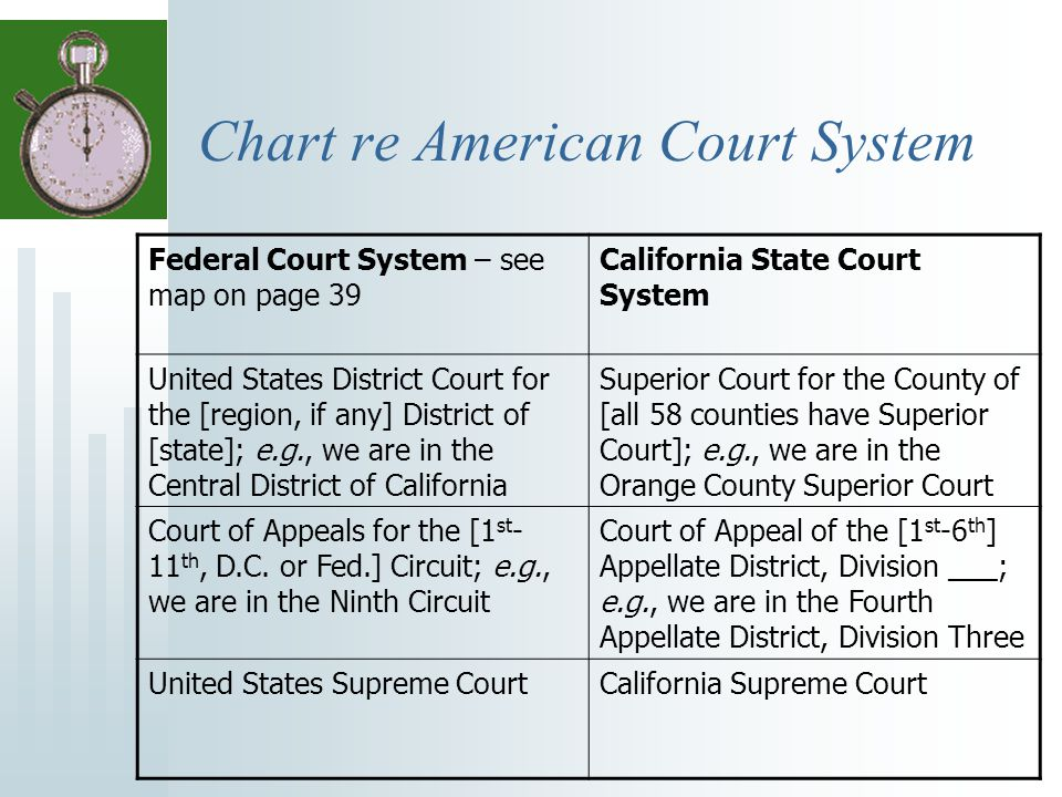 Chart re American Court System Federal Court System – see map on page 39 California State Court System United States District Court for the [region, i