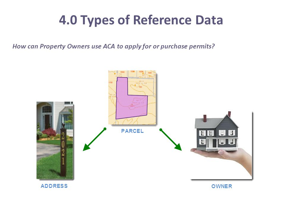 4.0 Types of Reference Data How can Property Owners use ACA to apply for or purchase permits?
