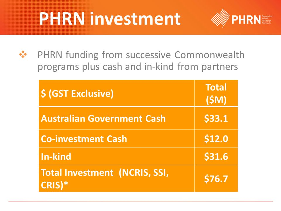  PHRN funding from successive Commonwealth programs plus cash and in-kind from partners PHRN investment $ (GST Exclusive) Total ($M) Australian Government Cash$33.1 Co-investment Cash$12.0 In-kind$31.6 Total Investment (NCRIS, SSI, CRIS)* $76.7
