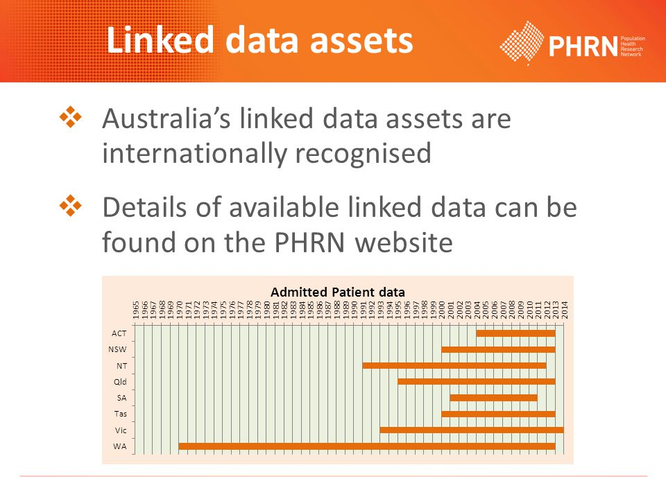 Linked data assets  Australia's linked data assets are internationally recognised  Details of available linked data can be found on the PHRN website