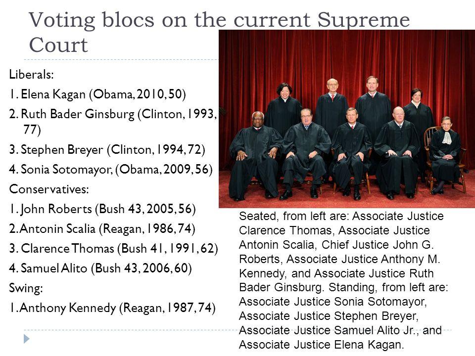 Voting blocs on the current Supreme Court Liberals: 1. Elena Kagan (Obama, 2010, 50) 2. Ruth Bader Ginsburg (Clinton, 1993, 77) 3. Stephen Breyer (Cli