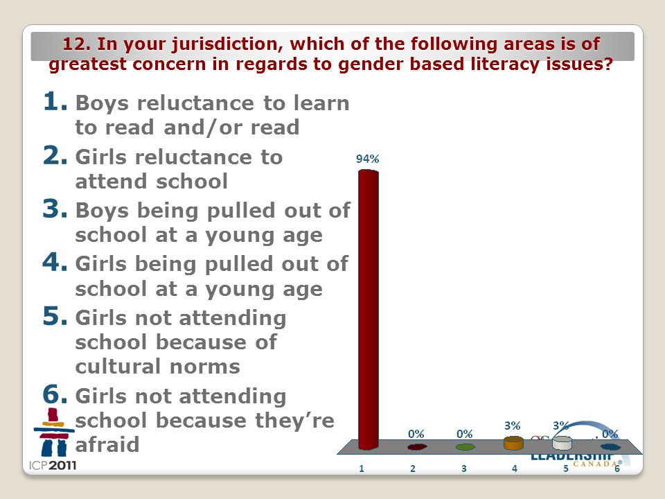 12. In your jurisdiction, which of the following areas is of greatest concern in regards to gender based literacy issues? 1. Boys reluctance to learn