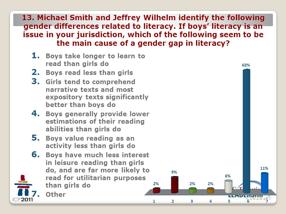 13. Michael Smith and Jeffrey Wilhelm identify the following gender differences related to literacy. If boys' literacy is an issue in your jurisdictio
