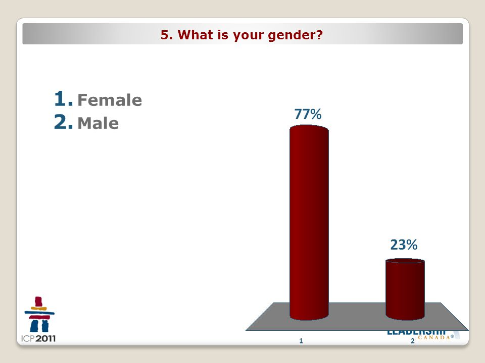 5. What is your gender 1. Female 2. Male