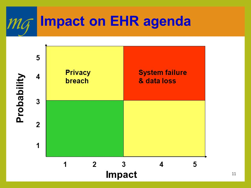 11 Impact on EHR agenda Impact Probability 5 4 3 2 1 23451 System failure & data loss Privacy breach
