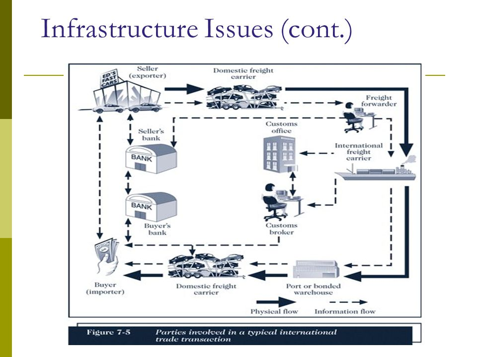 Infrastructure Issues (cont.)