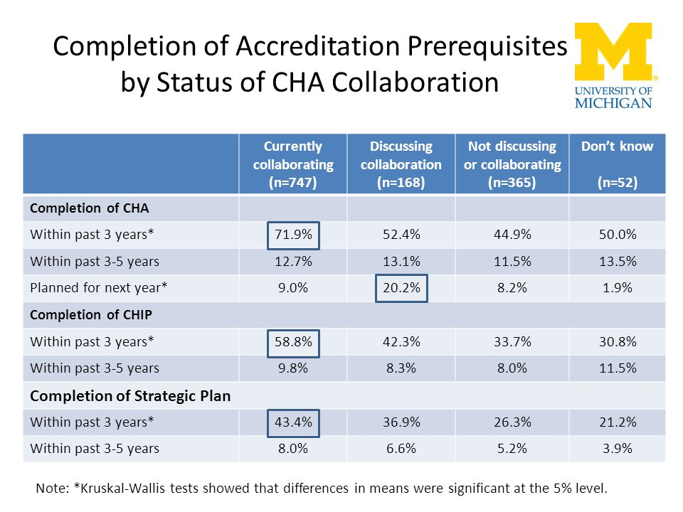 Completion of Accreditation Prerequisites by Status of CHA Collaboration Currently collaborating (n=747) Discussing collaboration (n=168) Not discussi