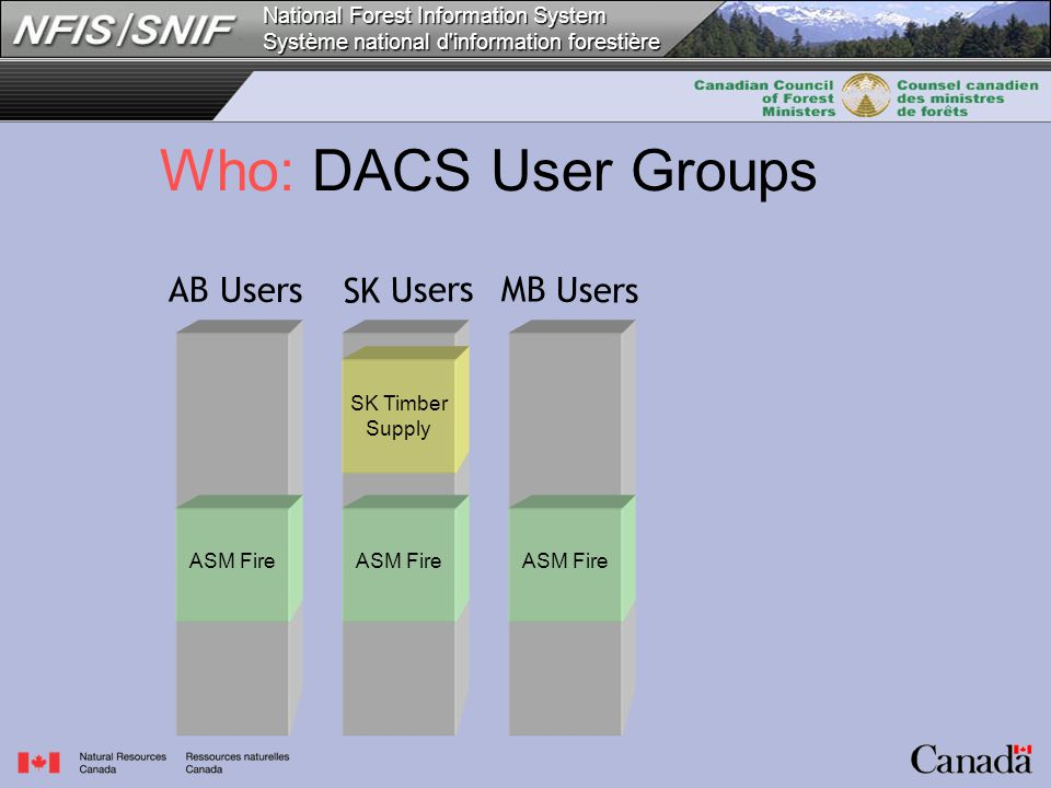 National Forest Information System Système national d information forestière AB Users SK Users MB Users SK Timber Supply ASM Fire Who: DACS User Groups