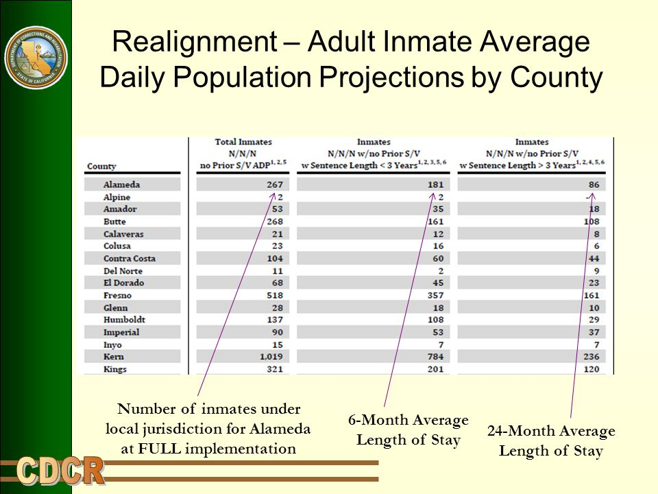 Realignment – Adult Inmate Average Daily Population Projections by County Number of inmates under local jurisdiction for Alameda at FULL implementatio