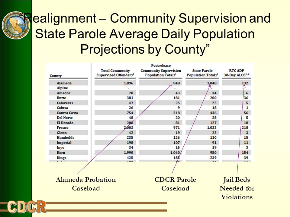 """""""Realignment – Community Supervision and State Parole Average Daily Population Projections by County"""" Alameda Probation Caseload CDCR Parole Caseload"""