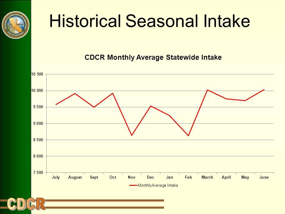 Historical Seasonal Intake