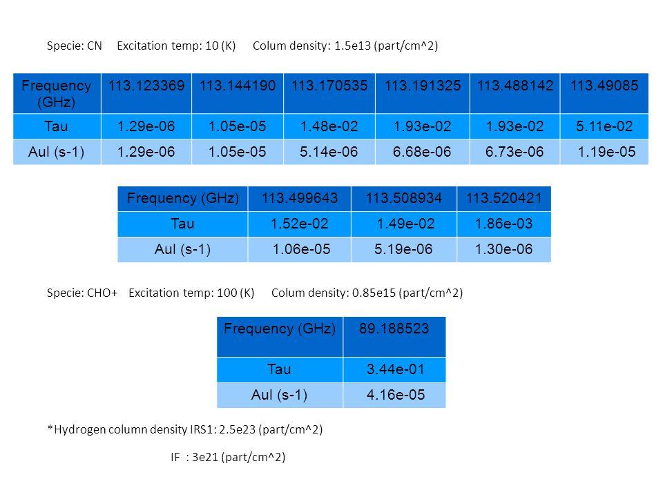 Specie: CN Excitation temp: 10 (K) Colum density: 1.5e13 (part/cm^2) Specie: CHO+ Excitation temp: 100 (K) Colum density: 0.85e15 (part/cm^2) *Hydrogen column density IRS1: 2.5e23 (part/cm^2) IF : 3e21 (part/cm^2) Frequency (GHz) 113.123369113.144190113.170535113.191325113.488142113.49085 Tau1.29e-061.05e-051.48e-021.93e-02 5.11e-02 Aul (s-1)1.29e-061.05e-055.14e-066.68e-066.73e-06 1.19e-05 Frequency (GHz)113.499643113.508934113.520421 Tau1.52e-02 1.49e-021.86e-03 Aul (s-1) 1.06e-055.19e-061.30e-06 Frequency (GHz)89.188523 Tau 3.44e-01 Aul (s-1) 4.16e-05