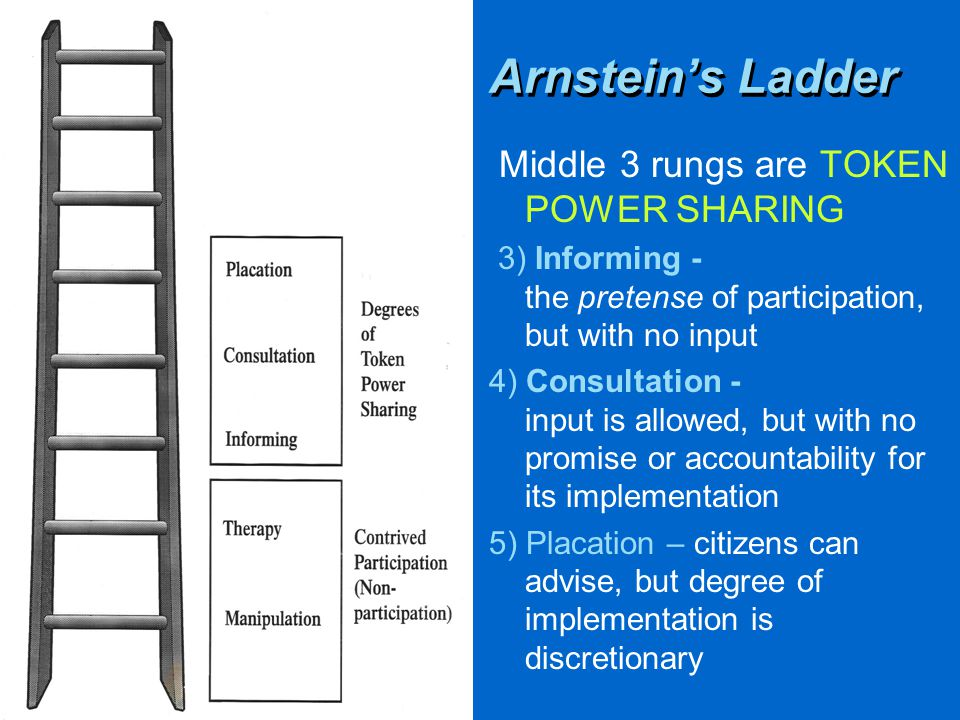 Middle 3 rungs are TOKEN POWER SHARING 3) Informing - the pretense of participation, but with no input 4) Consultation - input is allowed, but with no promise or accountability for its implementation 5) Placation – citizens can advise, but degree of implementation is discretionary Arnstein's Ladder