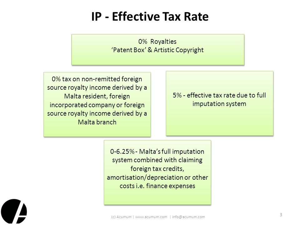 IP - Effective Tax Rate 3 (c) Acumum | www.acumum.com | info@acumum.com 0% Royalties 'Patent Box' & Artistic Copyright 0-6.25% - Malta's full imputati