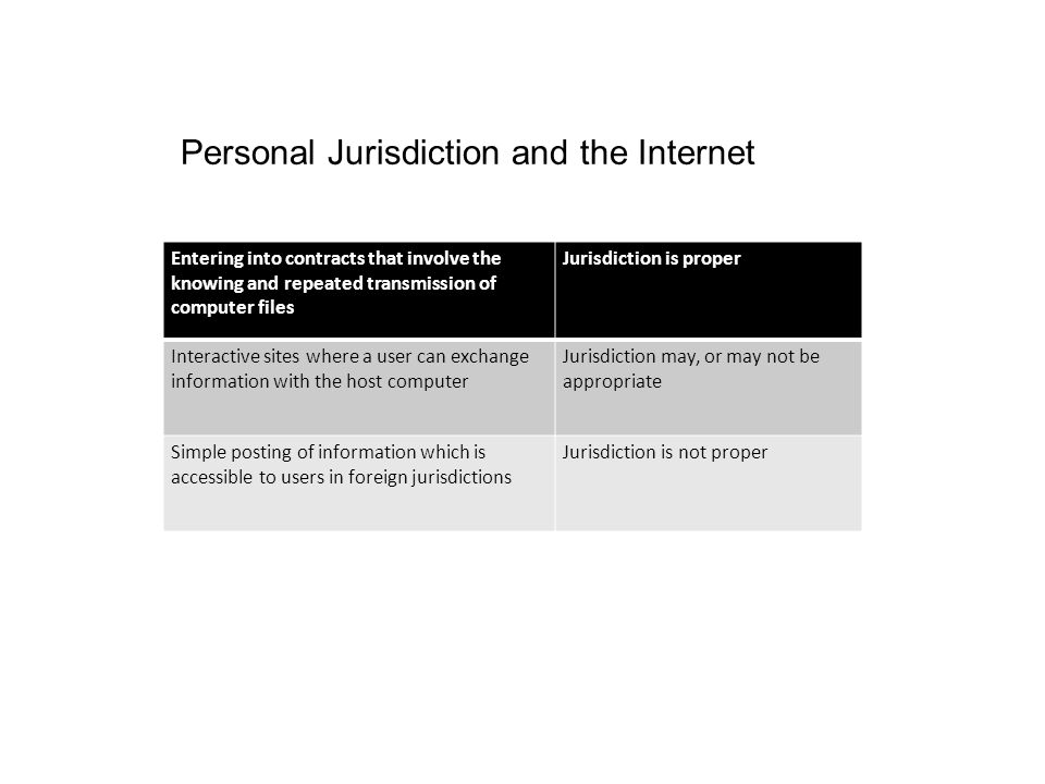 Personal Jurisdiction and the Internet Entering into contracts that involve the knowing and repeated transmission of computer files Jurisdiction is pr