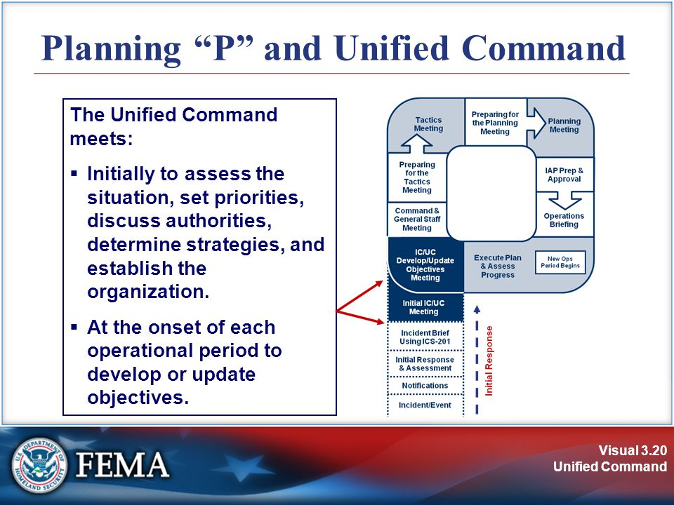 Visual 3.20 Unified Command Planning P and Unified Command The Unified Command meets:  Initially to assess the situation, set priorities, discuss authorities, determine strategies, and establish the organization.