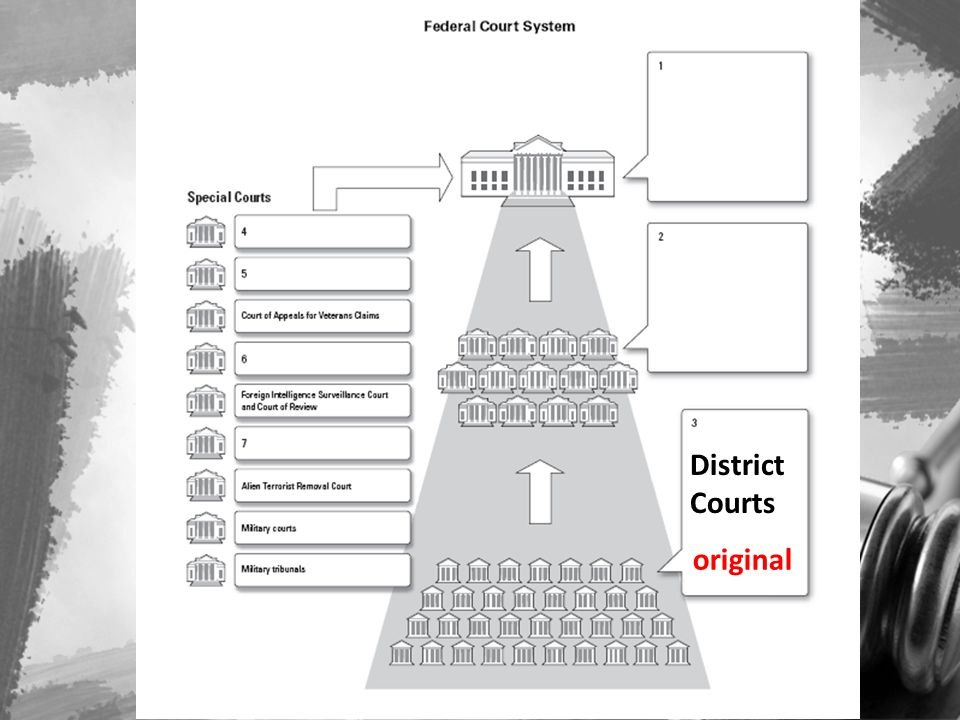 District Courts original