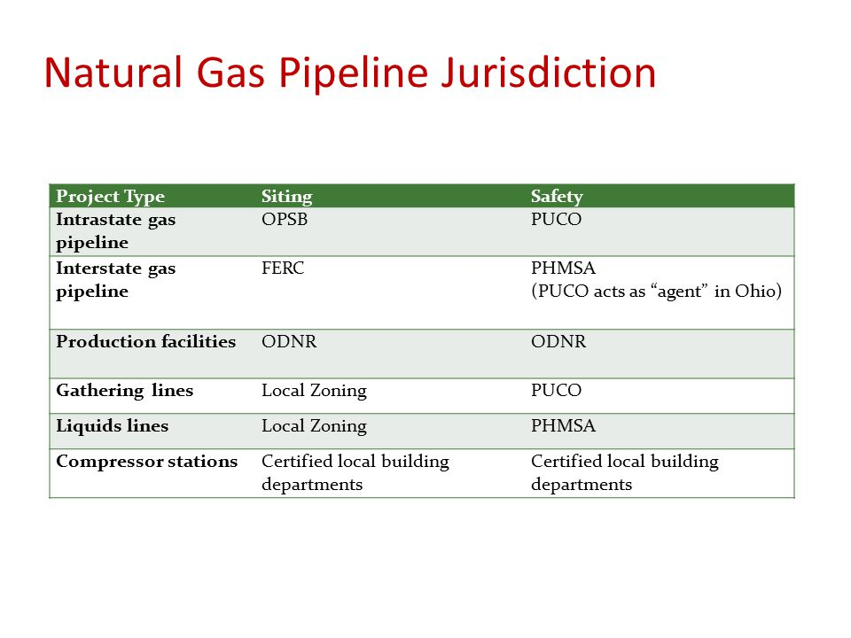 Natural Gas Pipeline Jurisdiction Project TypeSitingSafety Intrastate gas pipeline OPSBPUCO Interstate gas pipeline FERCPHMSA (PUCO acts as agent in Ohio) Production facilitiesODNR Gathering linesLocal ZoningPUCO Liquids linesLocal ZoningPHMSA Compressor stationsCertified local building departments