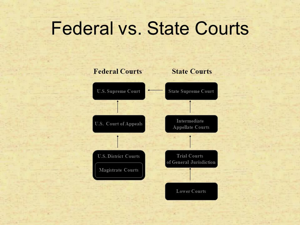 Nature of Courts: standing, no enforcement, Principle of stare decicis, moot questions, political Questions Limits on the Courts