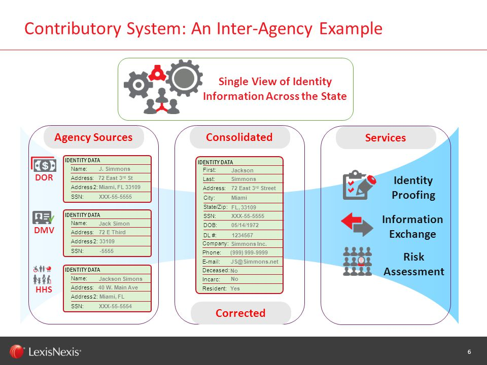 WHT/082311 Contributory System: An Inter-Agency Example 6 Agency Sources IDENTITY DATA J.