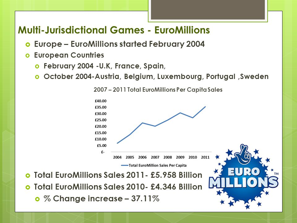 Multi-Jurisdictional Games - EuroMillions  Europe – EuroMillions started February 2004  European Countries  February 2004 -U.K, France, Spain,  October 2004-Austria, Belgium, Luxembourg, Portugal,Sweden 2007 – 2011 Total EuroMillions Per Capita Sales  Total EuroMillions Sales 2011- £5.958 Billion  Total EuroMillions Sales 2010- £4.346 Billion  % Change increase – 37.11%