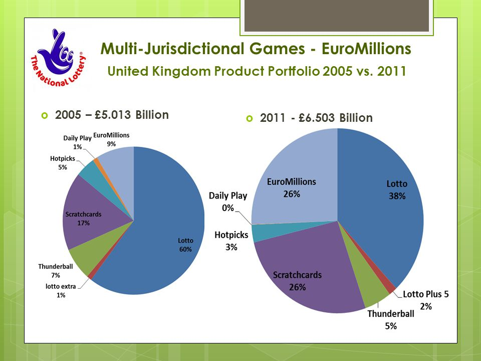 Multi-Jurisdictional Games - EuroMillions United Kingdom Product Portfolio 2005 vs.