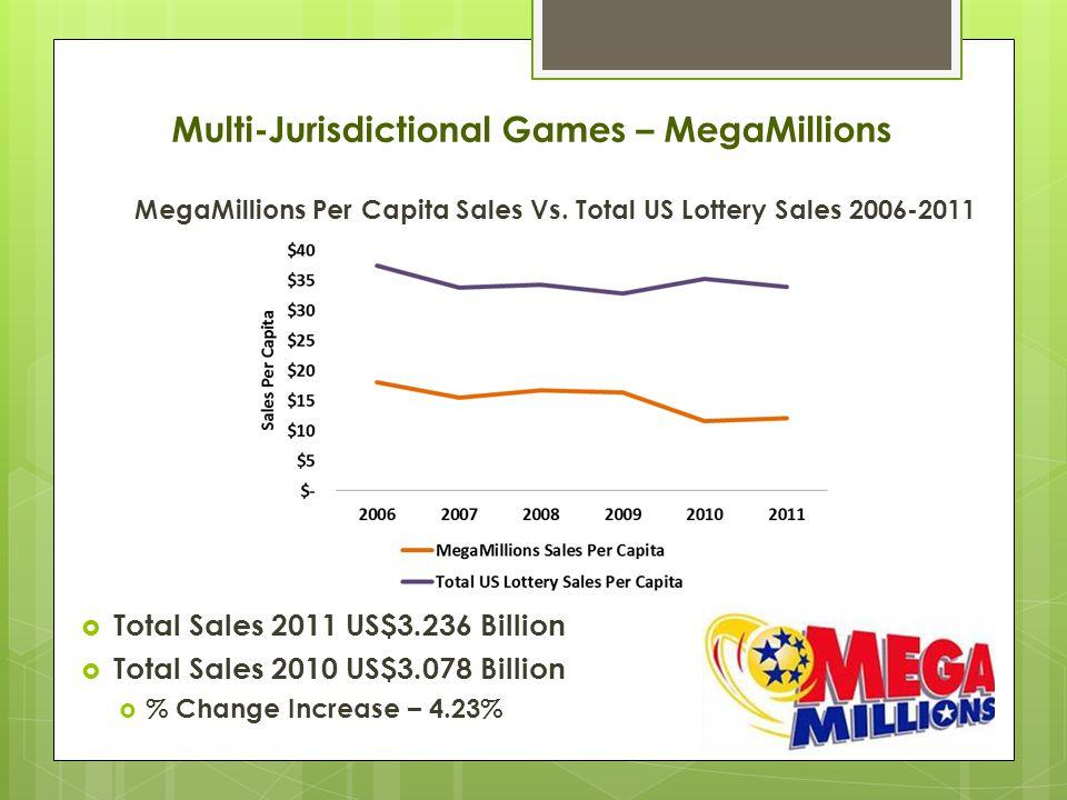 MegaMillions Per Capita Sales Vs.