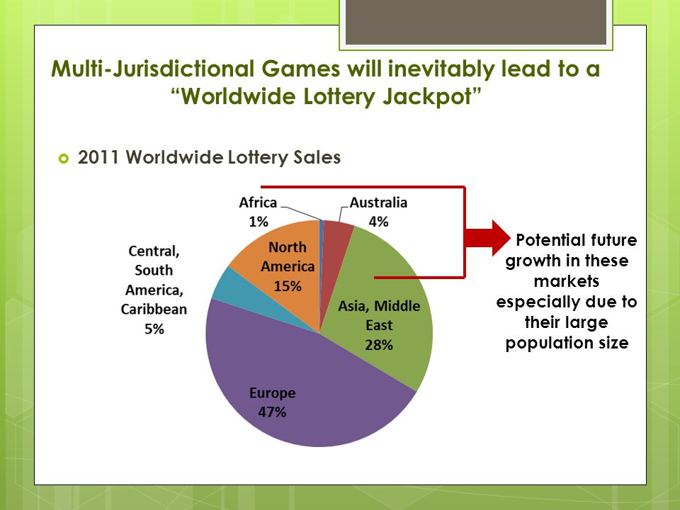 Multi-Jurisdictional Games will inevitably lead to a Worldwide Lottery Jackpot  2011 Worldwide Lottery Sales Potential future growth in these markets especially due to their large population size