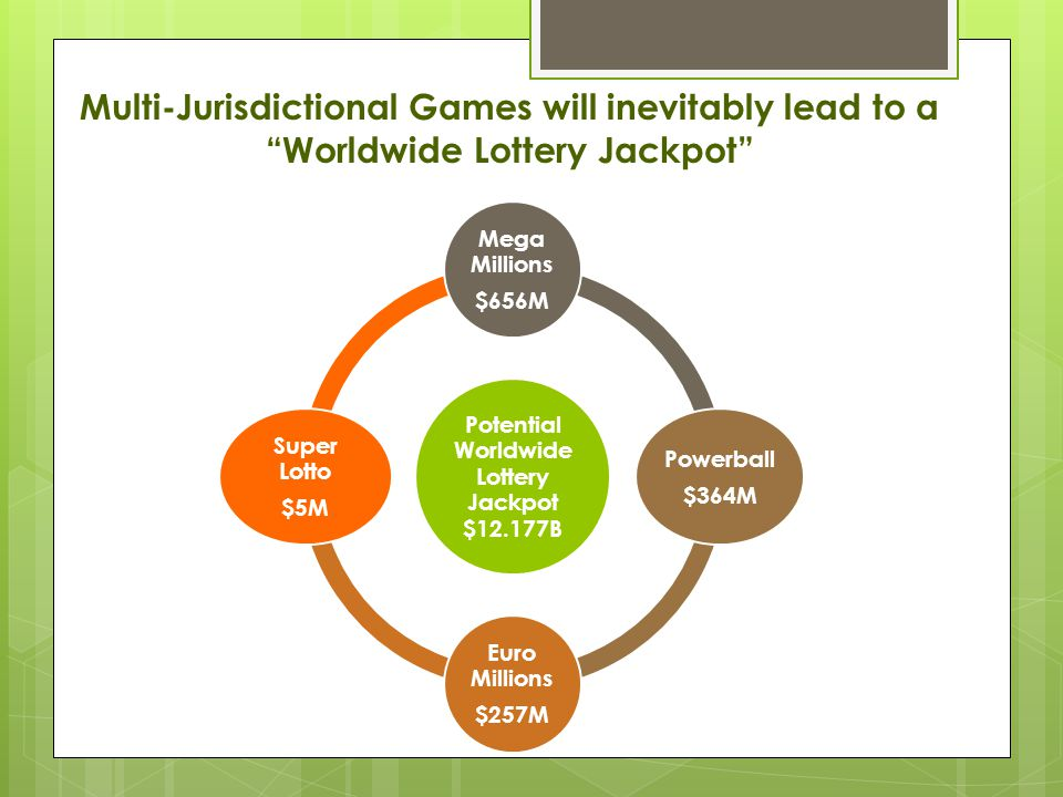 Multi-Jurisdictional Games will inevitably lead to a Worldwide Lottery Jackpot Potential Worldwide Lottery Jackpot $12.177B Mega Millions $656M Powerball $364M Euro Millions $257M Super Lotto $5M