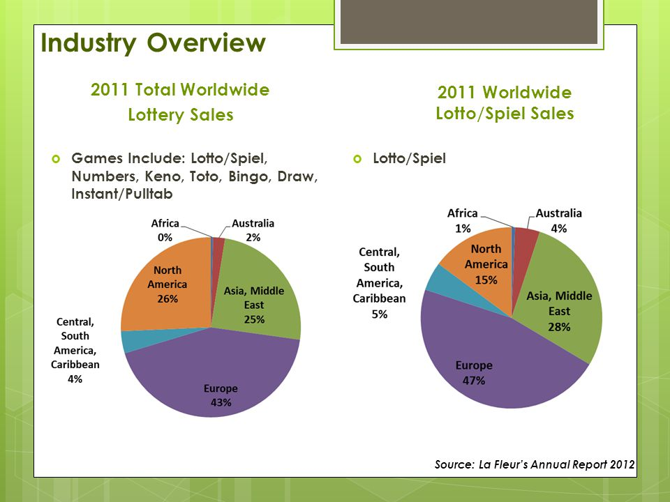2011 Total Worldwide Lottery Sales  Games Include: Lotto/Spiel, Numbers, Keno, Toto, Bingo, Draw, Instant/Pulltab 2011 Worldwide Lotto/Spiel Sales  Lotto/Spiel Industry Overview Source: La Fleur's Annual Report 2012