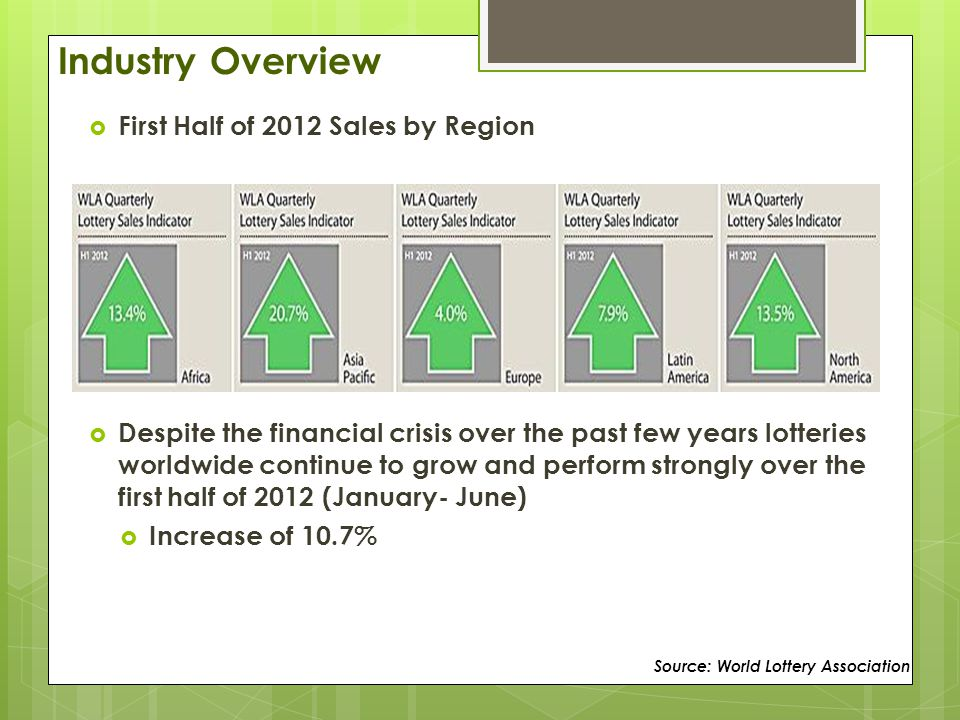 Industry Overview  First Half of 2012 Sales by Region  Despite the financial crisis over the past few years lotteries worldwide continue to grow and perform strongly over the first half of 2012 (January- June)  Increase of 10.7% Source: World Lottery Association