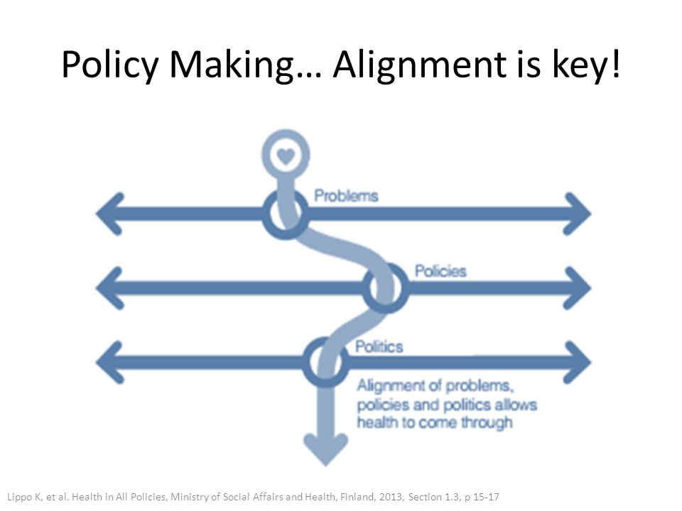 Policy Making… Alignment is key! Lippo K, et al. Health in All Policies, Ministry of Social Affairs and Health, Finland, 2013, Section 1.3, p 15-17