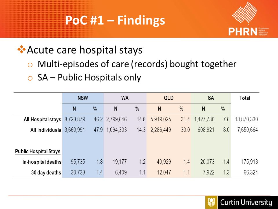 PoC #1 – Findings  Acute care hospital stays o Multi-episodes of care (records) bought together o SA – Public Hospitals only NSWWAQLDSATotal N%N%N%N%