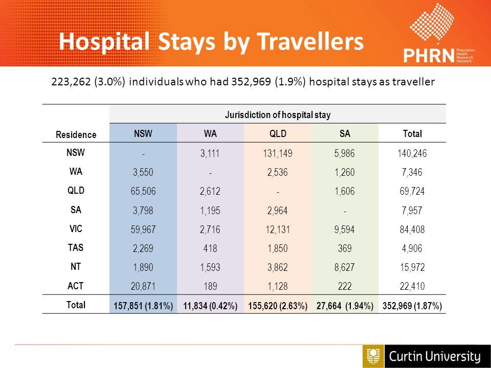 Residence Jurisdiction of hospital stay NSWWAQLDSATotal NSW -3,111131,1495,986140,246 WA 3,550-2,5361,2607,346 QLD 65,5062,612-1,60669,724 SA 3,7981,1