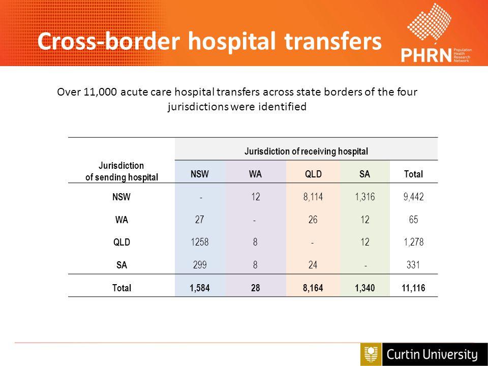 Cross-border hospital transfers Jurisdiction of sending hospital Jurisdiction of receiving hospital NSWWAQLDSATotal NSW -128,1141,3169,442 WA 27- 2612