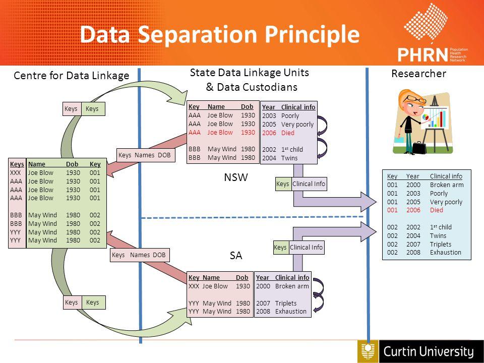 Data Separation Principle State Data Linkage Units & Data Custodians Centre for Data Linkage Researcher NameDobKey Joe Blow1930001 May Wind1980002 Key